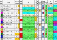 重賞レース過去5年ブラッドバイアス/マイルCS&東京スポーツ杯2歳S