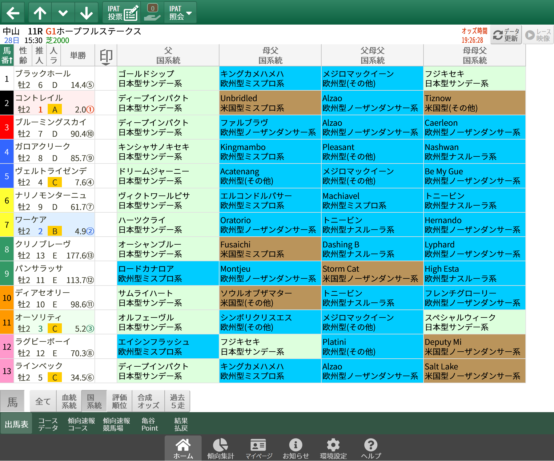 【無料公開】ホープフルS/ 亀谷サロン限定公開中のスマート出馬表・次期バージョン