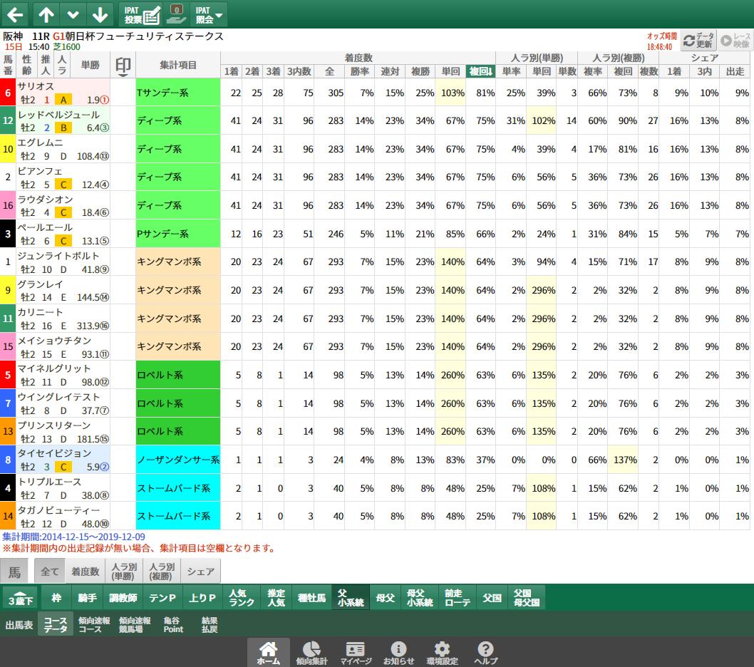 【無料公開】朝日杯FS/ 亀谷サロン限定公開中のスマート出馬表・次期バージョン