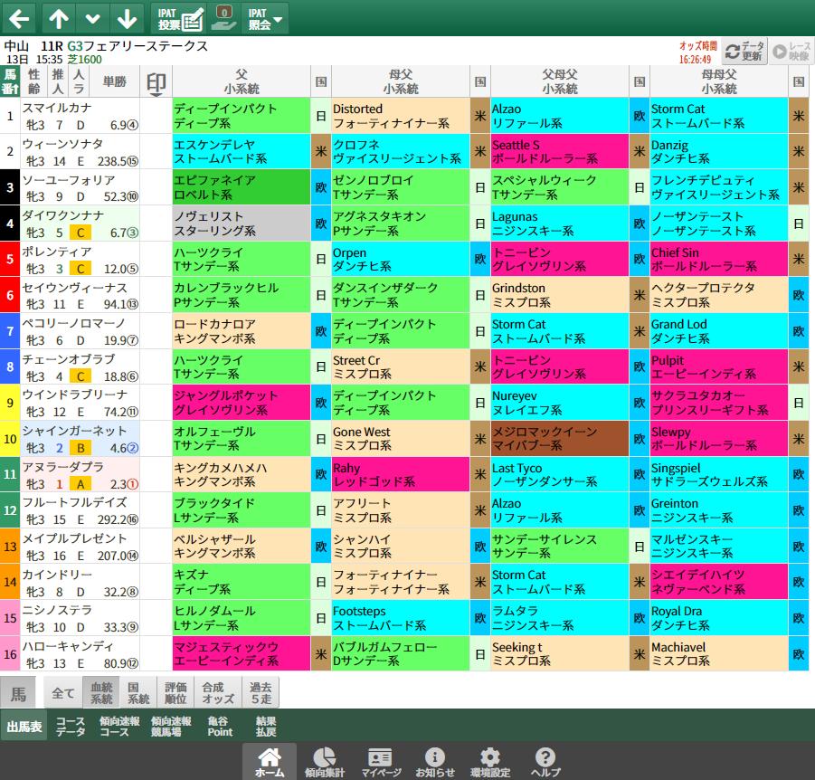 【無料公開】フェアリーS/ 亀谷サロン限定公開中のスマート出馬表・次期バージョン