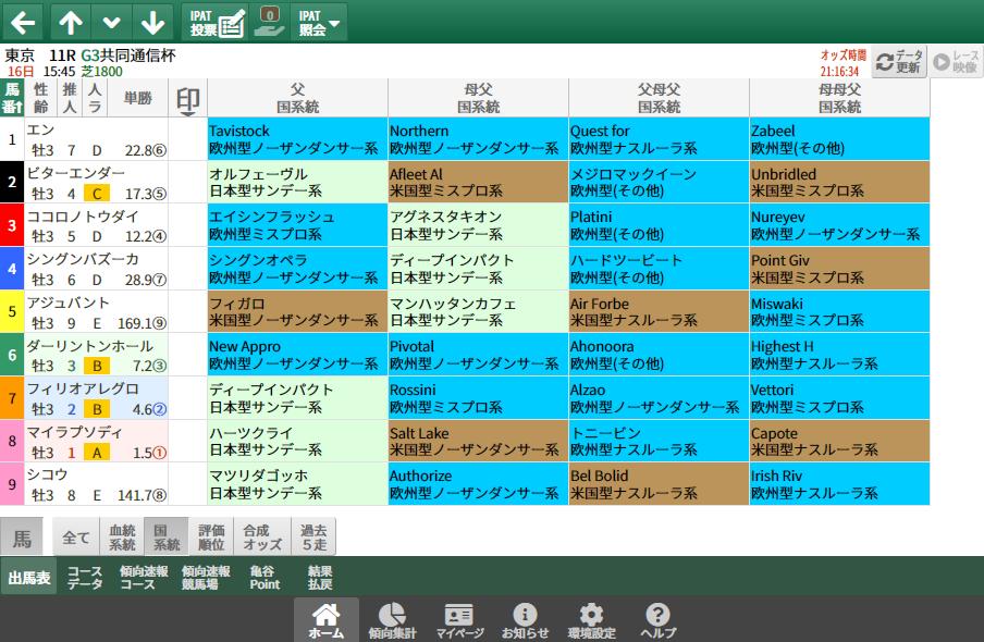 【無料公開】共同通信杯/ 亀谷サロン限定公開中のスマート出馬表・次期バージョン