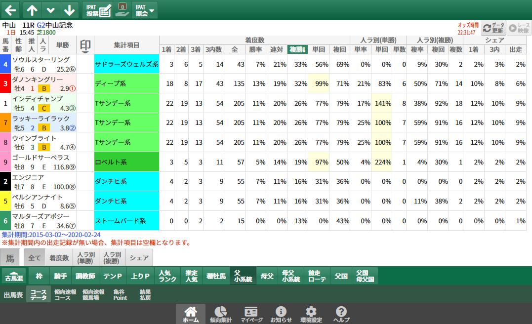 【無料公開】中山記念/ 亀谷サロン限定公開中のスマート出馬表・次期バージョン