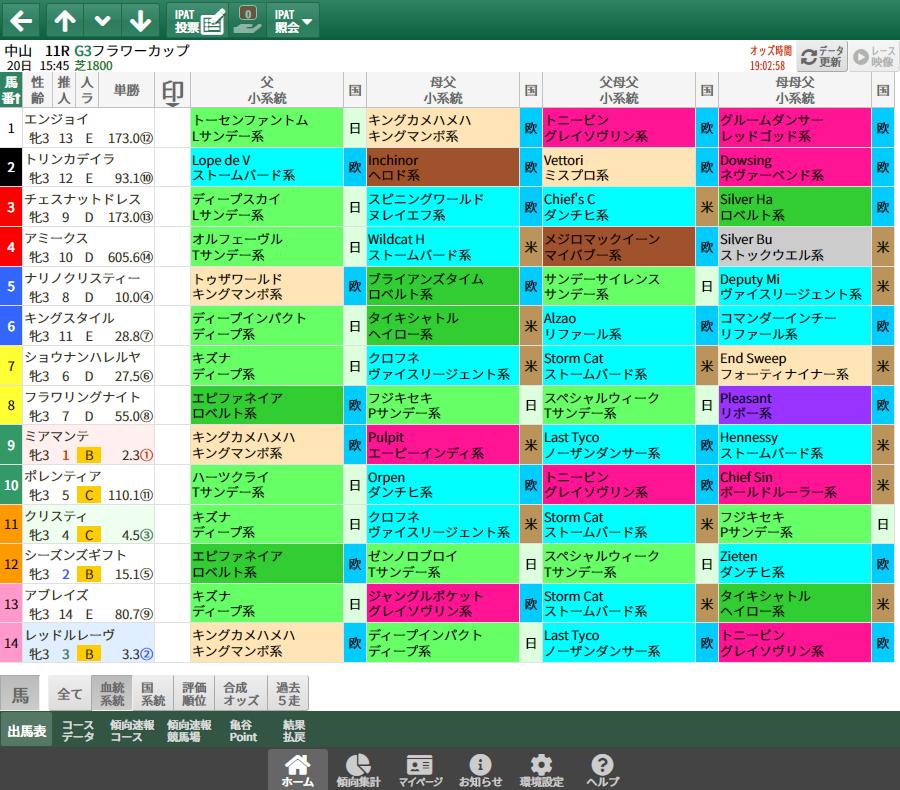 【無料公開】フラワーC/ 亀谷サロン限定公開中のスマート出馬表・次期バージョン