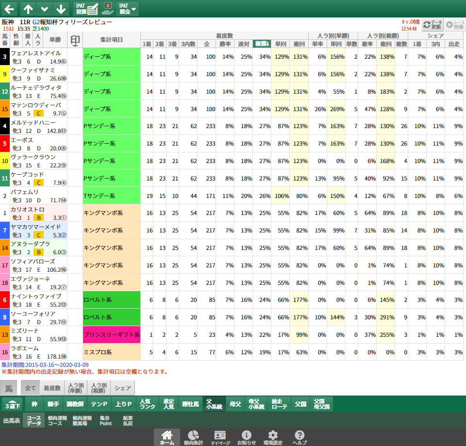 【無料公開】フィリーズレビュー/ 亀谷サロン限定公開中のスマート出馬表・次期バージョン