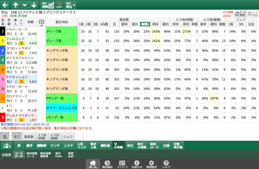 【無料公開】スプリングS/ 亀谷サロン限定公開中のスマート出馬表・次期バージョン