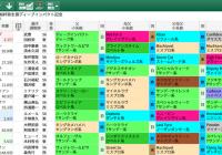 【無料公開】弥生賞/ 亀谷サロン限定公開中のスマート出馬表・次期バージョン