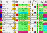 重賞レース過去5年ブラッドバイアス/大阪杯&ダービー卿CT