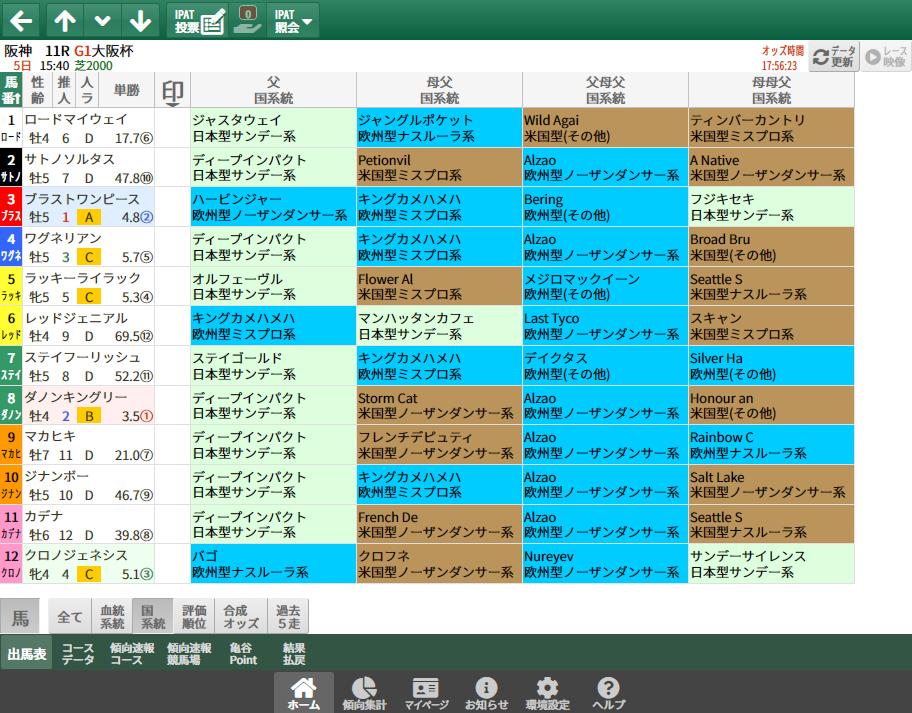 【無料公開】大阪杯/ 亀谷サロン限定公開中のスマート出馬表・次期バージョン