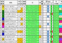 重賞レース過去5年ブラッドバイアス/天皇賞・春&青葉賞