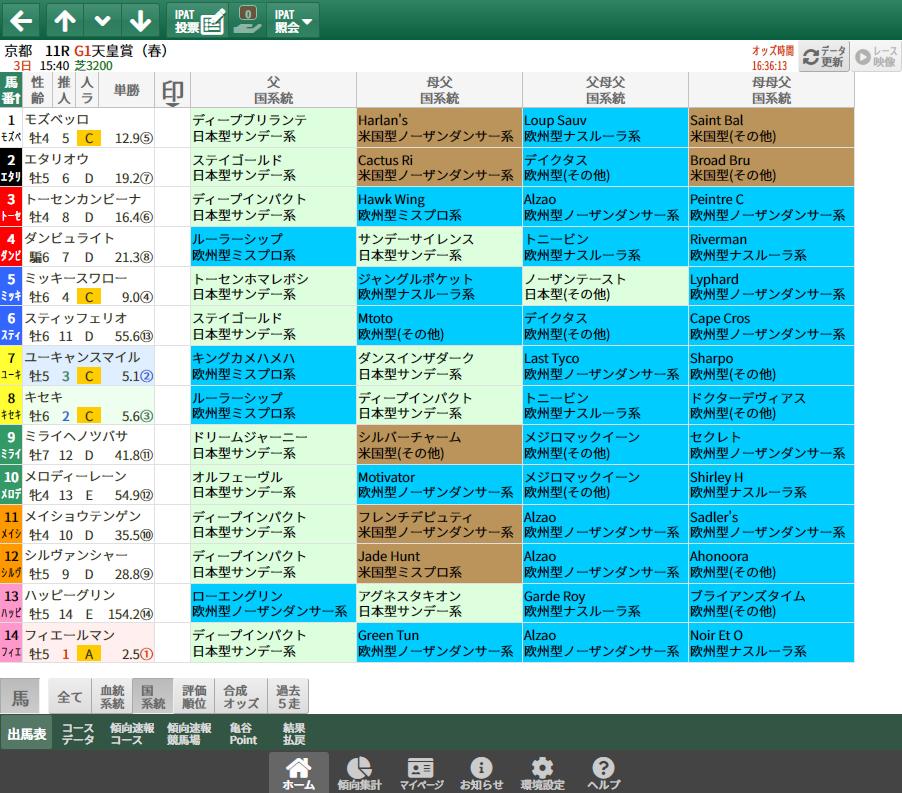 【無料公開】天皇賞・春/ 亀谷サロン限定公開中のスマート出馬表・次期バージョン