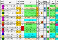 重賞レース過去5年ブラッドバイアス/NHKマイルC&京都新聞杯&新潟大賞典