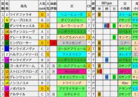 重賞レース過去5年ブラッドバイアス/ユニコーンS&函館スプリントS