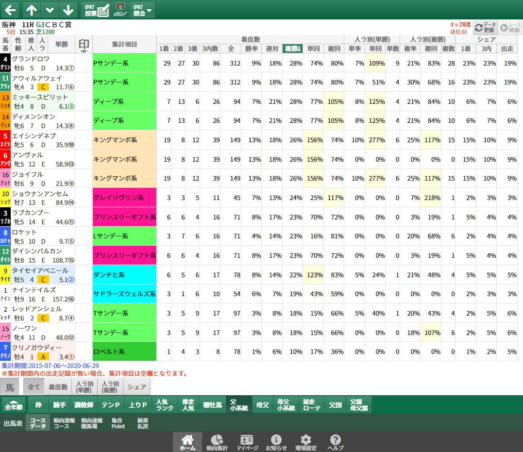 【無料公開】CBC賞/ 亀谷サロン限定公開中のスマート出馬表・次期バージョン