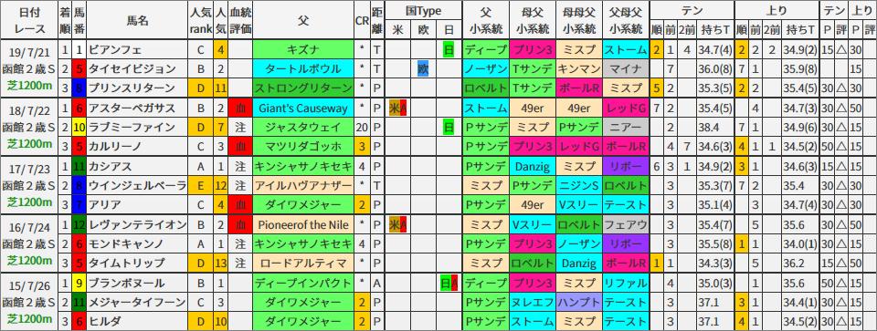 函館2歳S 過去5年ブラッドバイアス