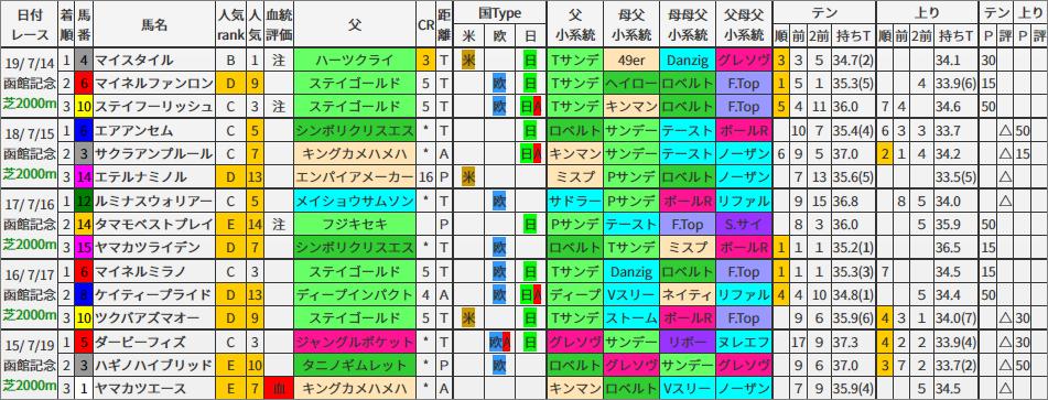 函館記念 過去5年ブラッドバイアス