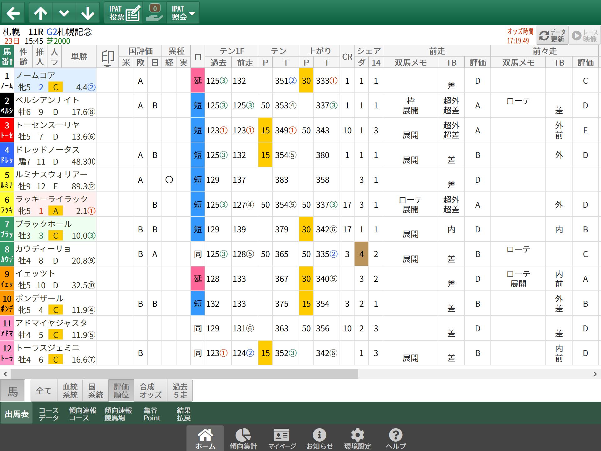【無料公開】札幌記念 / 亀谷サロン限定公開中のスマート出馬表・次期バージョン
