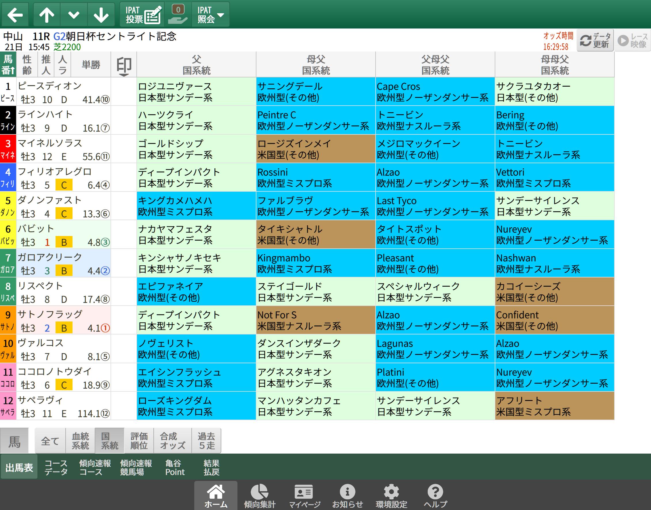 【無料公開】セントライト記念 / 亀谷サロン限定公開中のスマート出馬表・次期バージョン