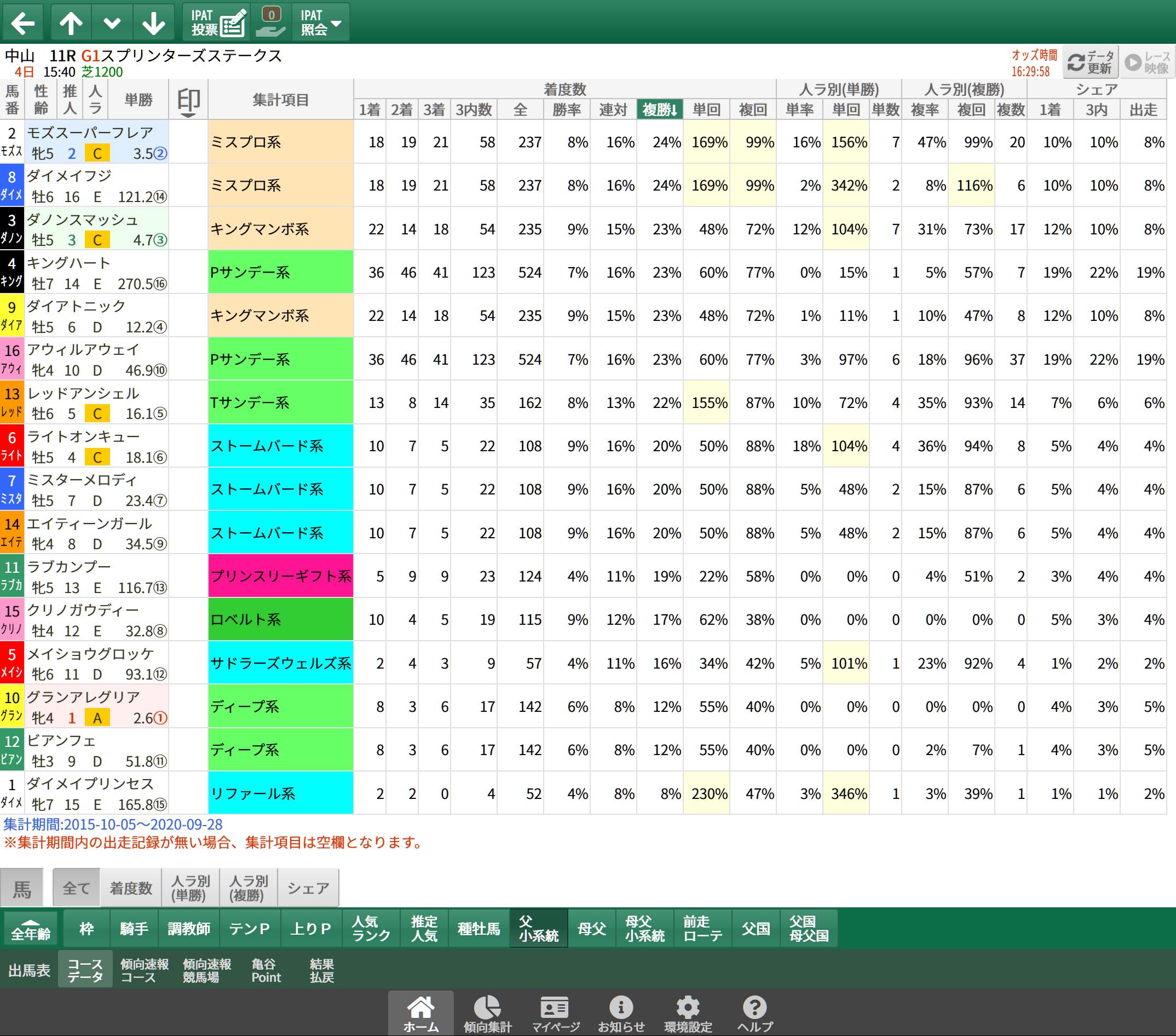 【無料公開】スプリンターズS / 亀谷サロン限定公開中のスマート出馬表・次期バージョン