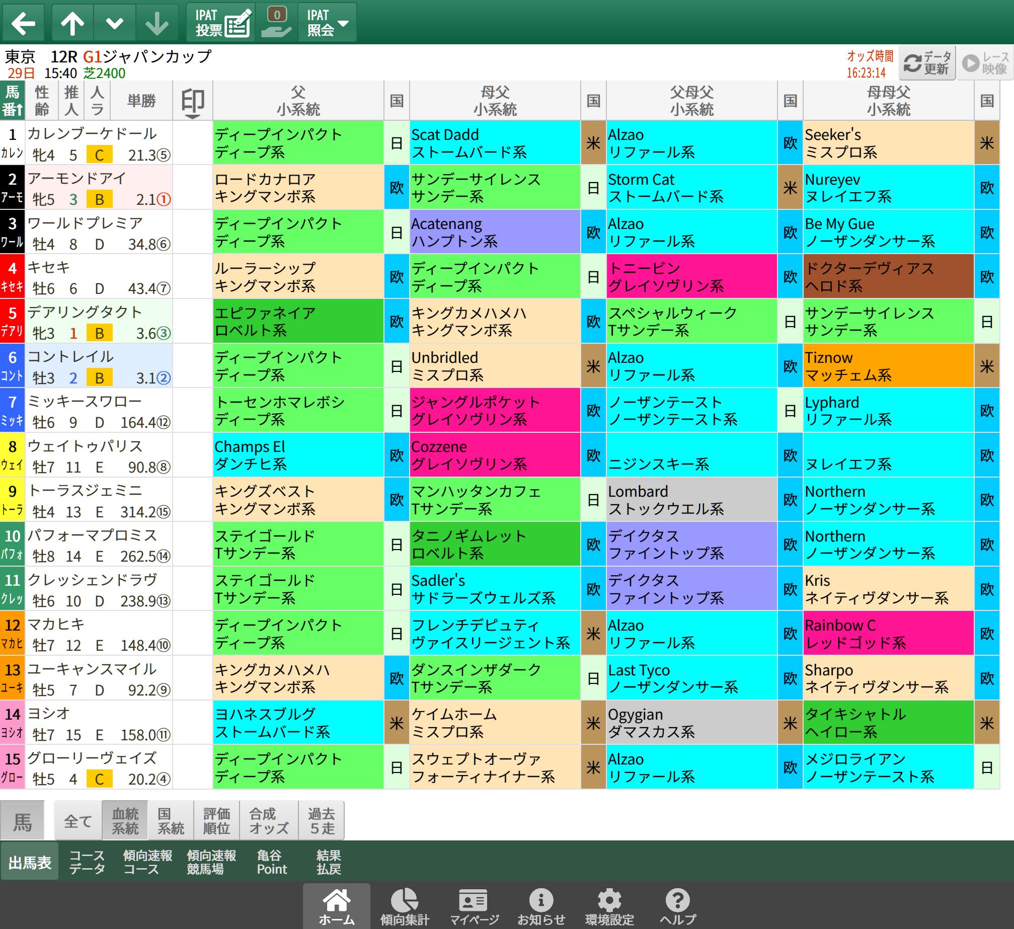 【無料公開】ジャパンC / 亀谷サロン限定公開中のスマート出馬表・次期バージョン