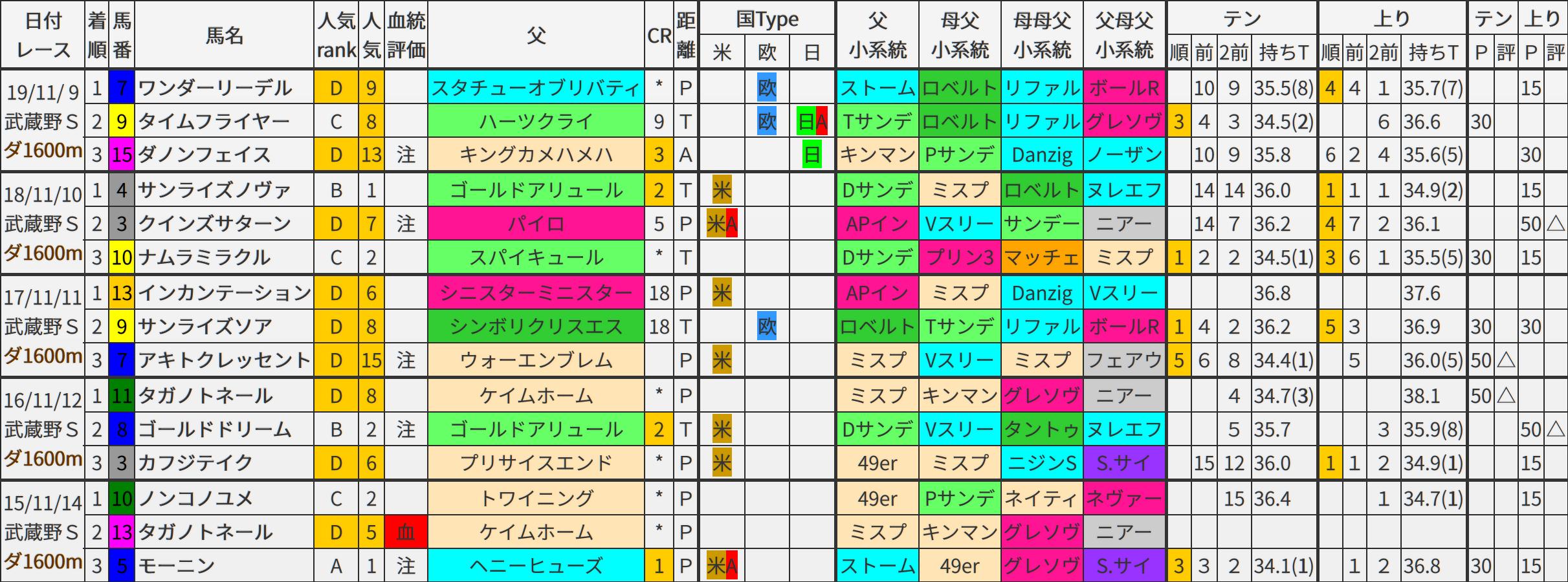 武蔵野S 過去5年ブラッドバイアス
