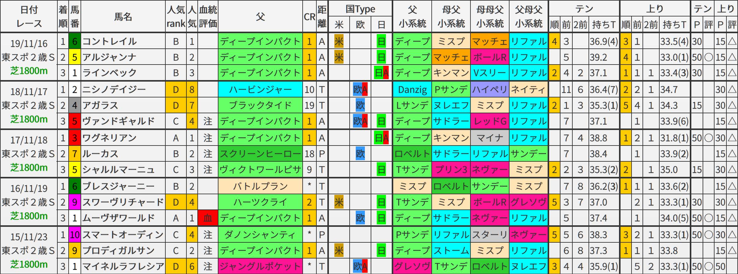 東京スポーツ杯2歳S 過去5年ブラッドバイアス