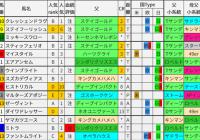 重賞レース過去5年ブラッドバイアス/福島記念&武蔵野S