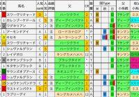 重賞レース過去5年ブラッドバイアス/ジャパンC