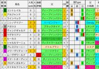 重賞レース過去5年ブラッドバイアス/東京スポーツ杯2歳S