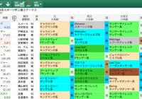 【無料公開】東京スポーツ杯2歳S / 亀谷サロン限定公開中のスマート出馬表・次期バージョン