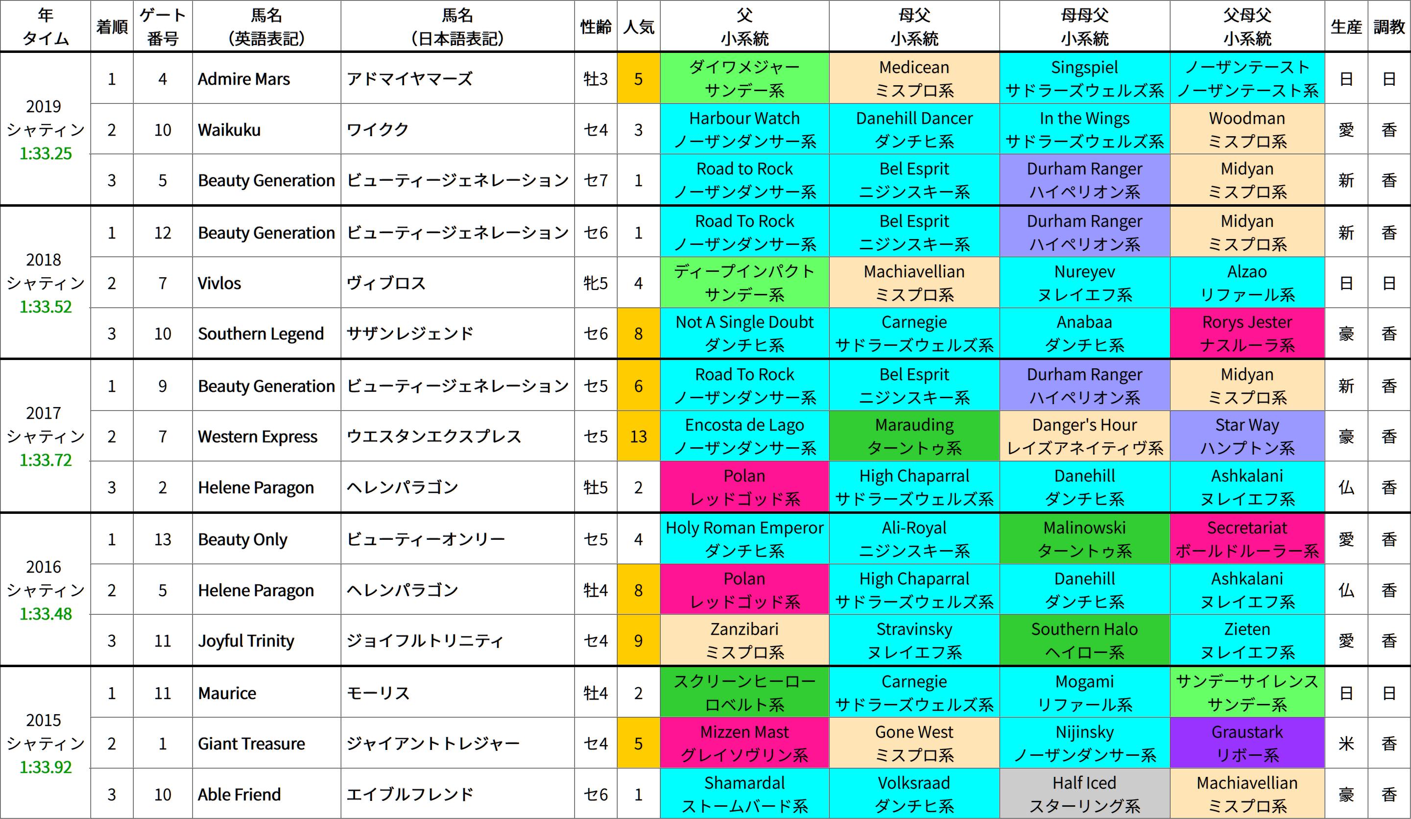 香港マイル(芝1600m) 過去5年の成績&好走馬の血統傾向
