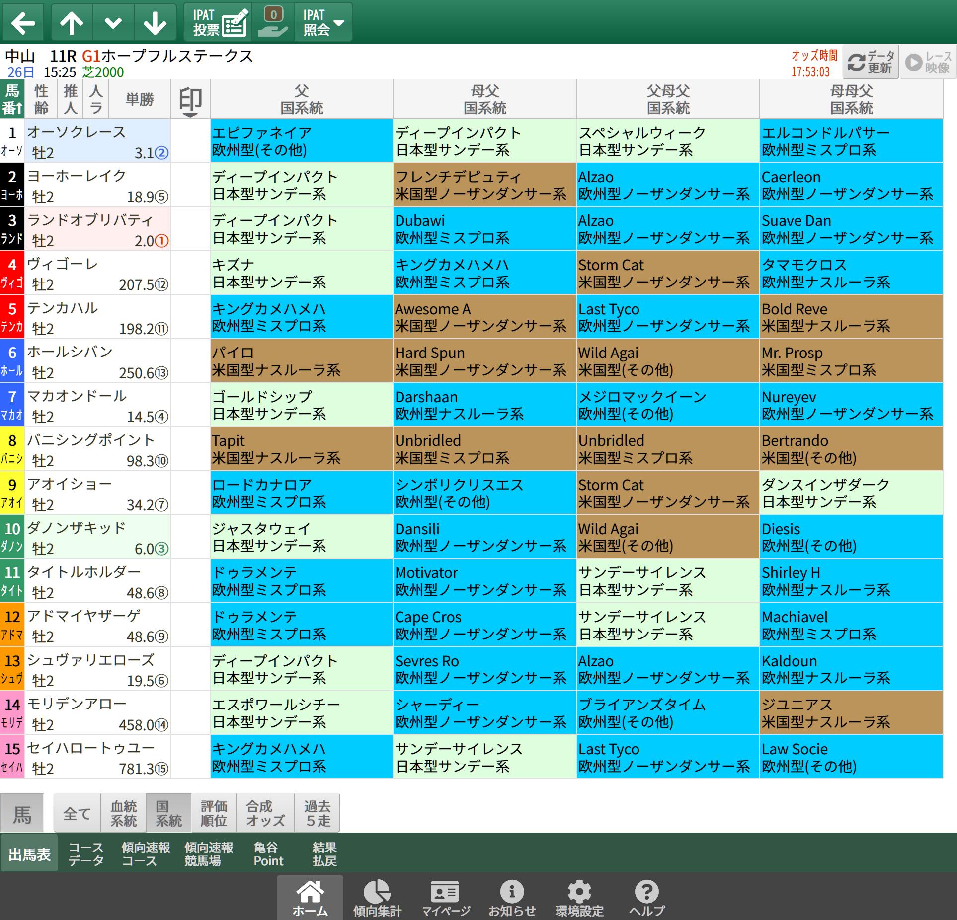 【無料公開】ホープフルS / 亀谷サロン限定公開中のスマート出馬表・次期バージョン