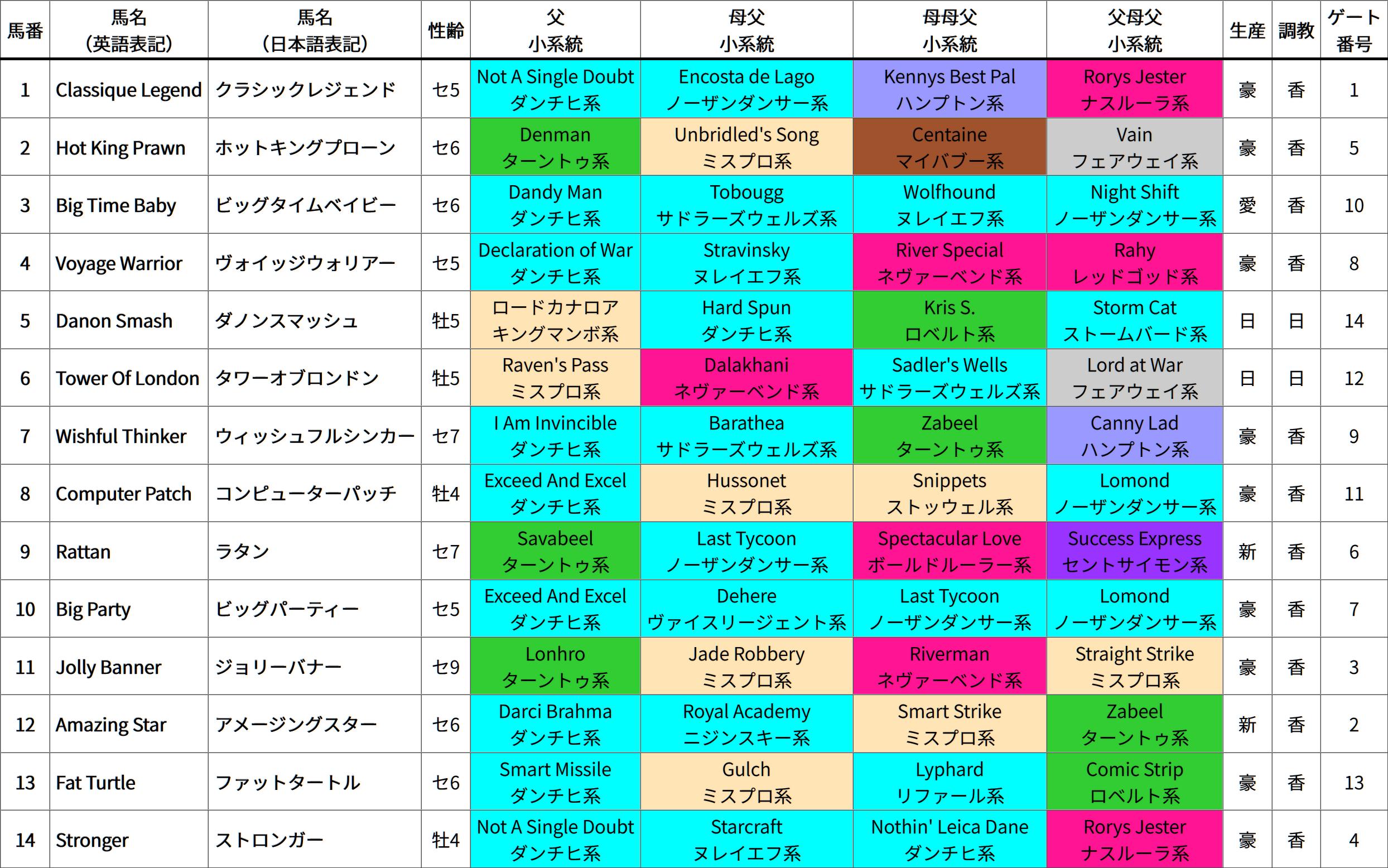 香港スプリント(芝1200m、日本時間15:40発走) 出走馬の4ライン血統&系統表