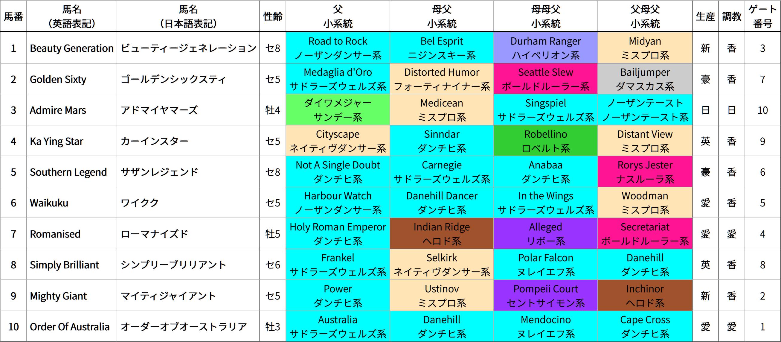 香港マイル(芝1600m、日本時間16:50発走) 出走馬の4ライン血統&系統表