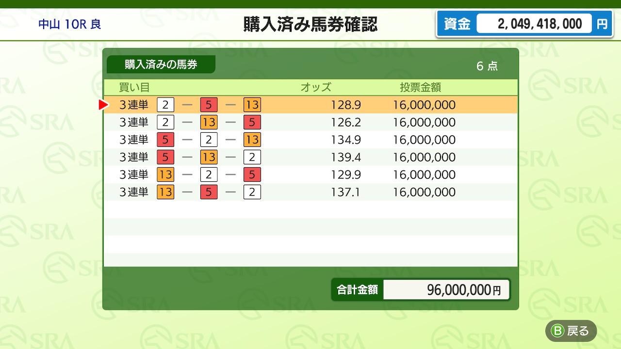 3頭ボックスで全6点買い。総額1億円に収まるよう、各買い目をそれぞれ1,600万円ずつ購入した。