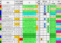 重賞レース過去5年ブラッドバイアス/有馬記念&ホープフルS&阪神C