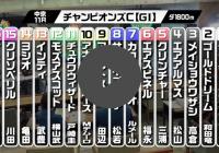 『競馬予想 丸のりパラビ!』チャンピオンズC編が配信開始!