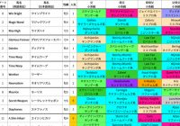 2020年 香港国際競走 スペシャル企画/出走馬の血統詳細&過去5年の血統傾向