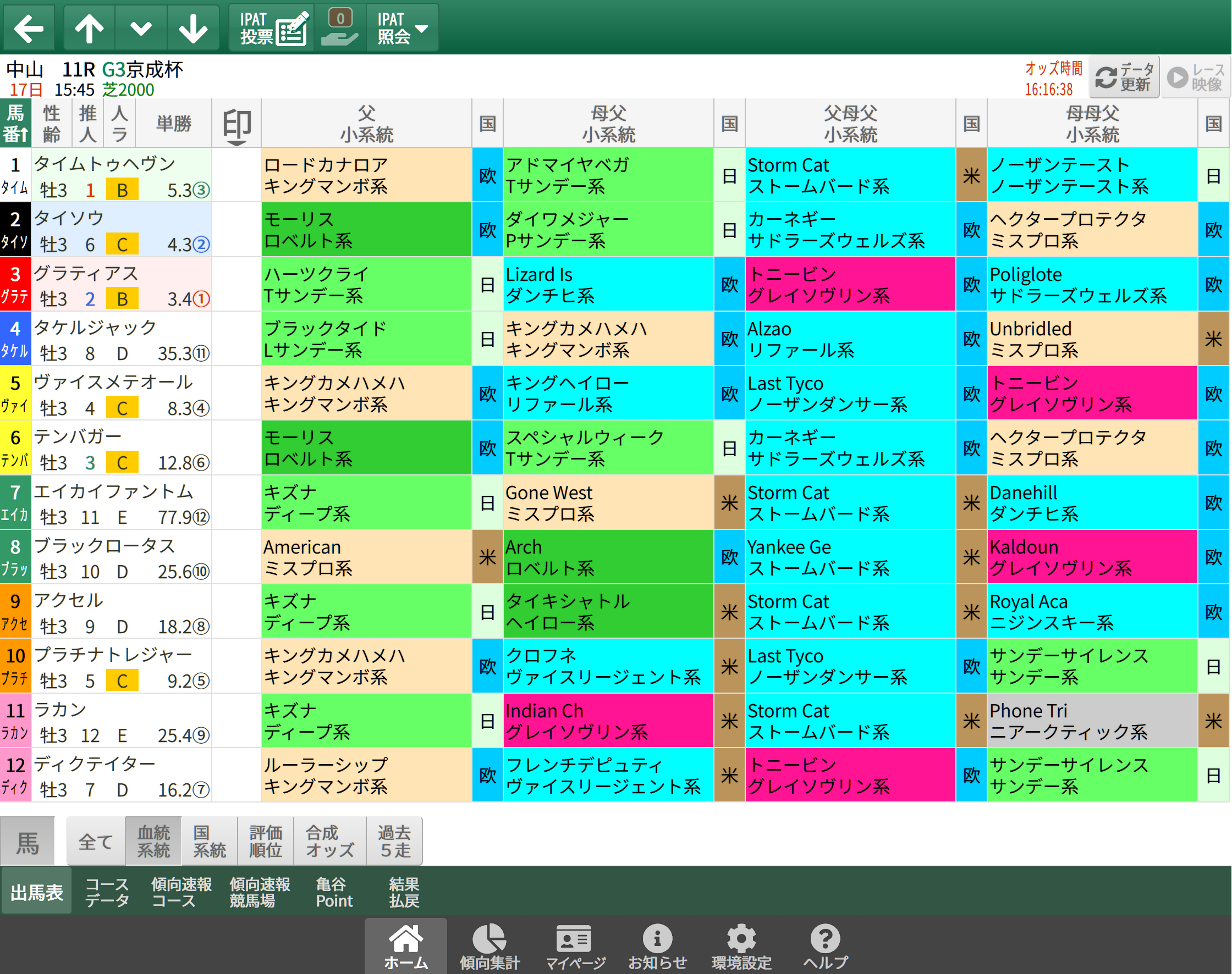 【無料公開】京成杯 / 亀谷サロン限定公開中のスマート出馬表・次期バージョン