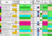 重賞レース過去5年ブラッドバイアス/京成杯&愛知杯