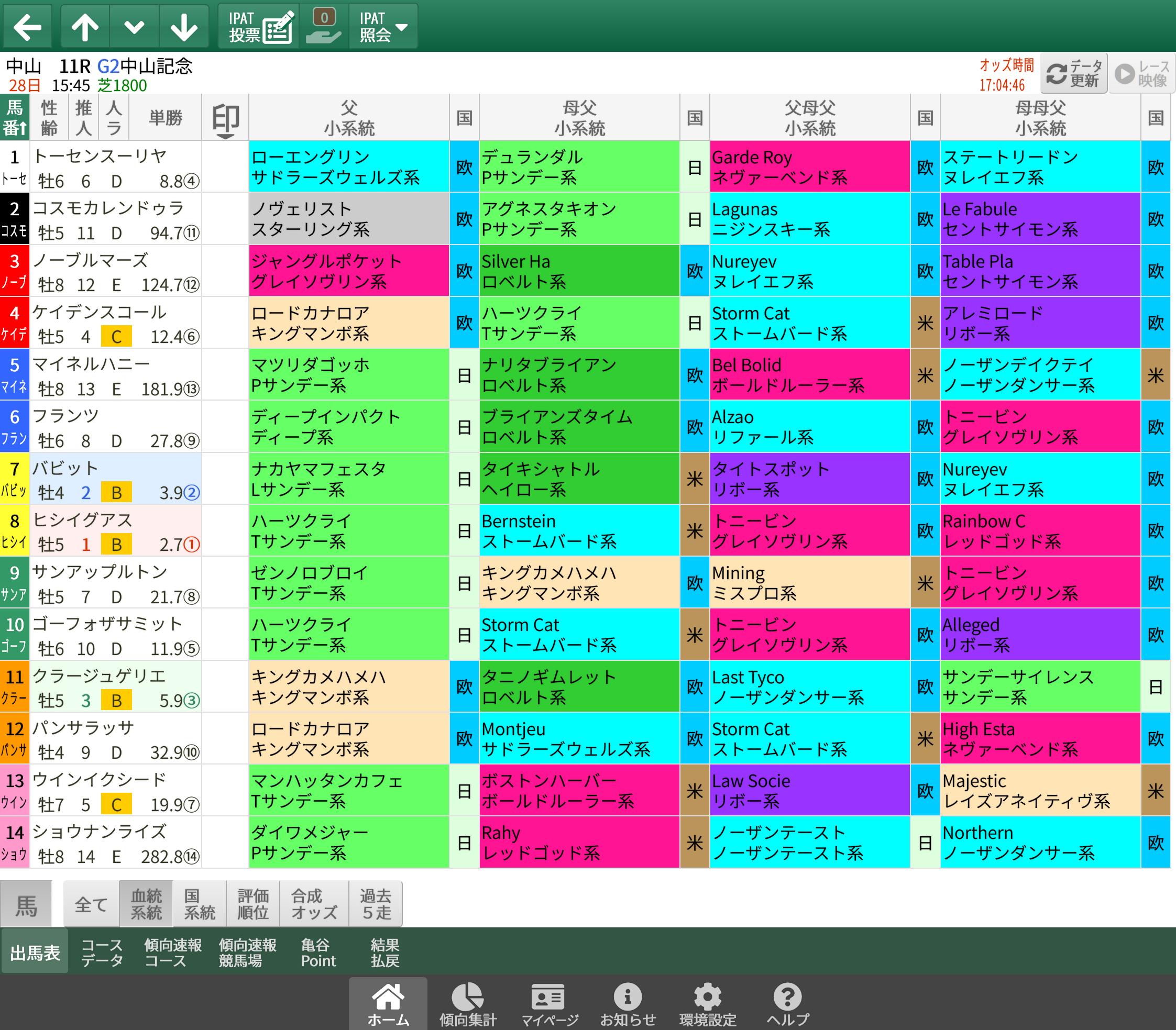 【無料公開】中山記念 / 亀谷サロン限定公開中のスマート出馬表・次期バージョン