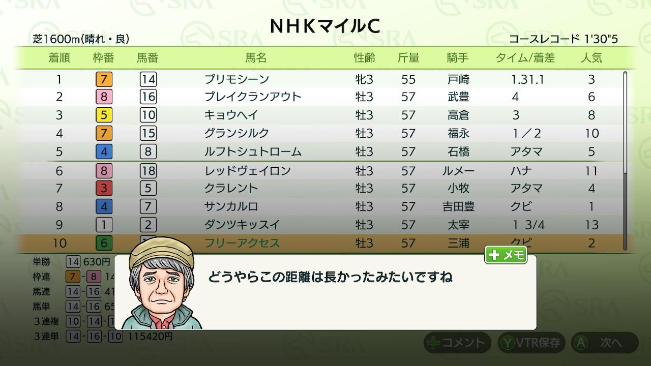 ただ、NHKマイルCでスタミナが足りず惨敗。調教がちょっとスピードに偏り過ぎましたか。