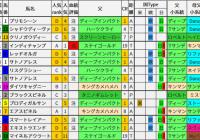 重賞レース過去5年ブラッドバイアス/東京新聞杯