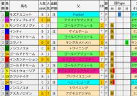 重賞レース過去5年ブラッドバイアス/フェブラリーS&小倉大賞典&ダイヤモンドS