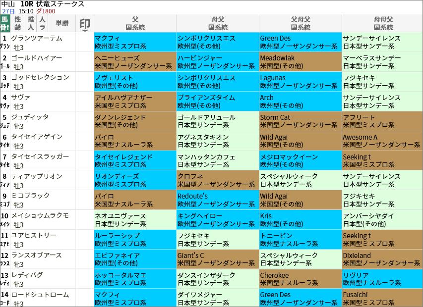 伏竜S出走馬/国系統