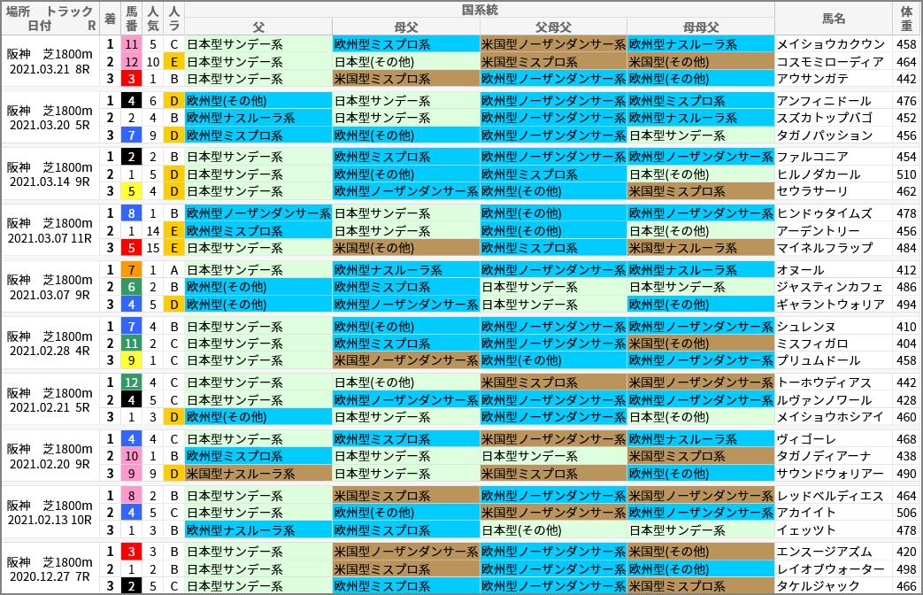 阪神芝1800m好走馬/国系統