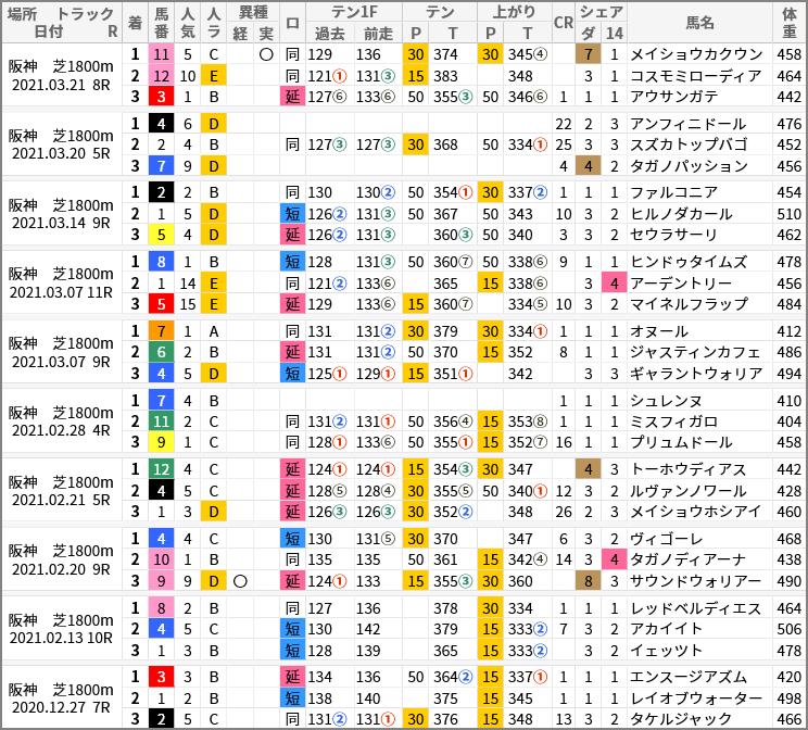 阪神芝1800m好走馬/評価順位