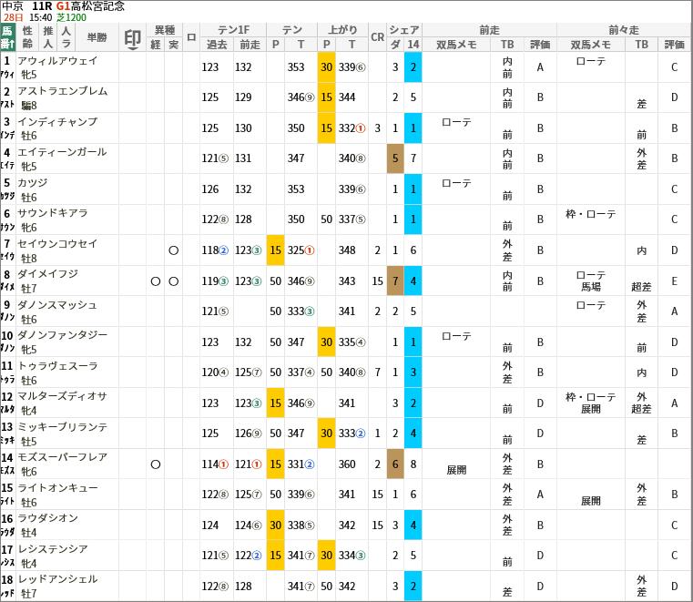 高松宮記念出走馬/評価・順位