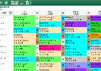 【無料公開】高松宮記念 / 亀谷サロン限定公開中のスマート出馬表・次期バージョン