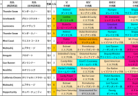2021年 ドバイワールドカップデー/出走馬の血統詳細&過去5年の好走馬血統傾向