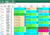 【無料公開】弥生賞 / 亀谷サロン限定公開中のスマート出馬表・次期バージョン